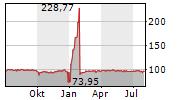 HOMANN HOLZWERKSTOFFE GMBH Chart 1 Jahr
