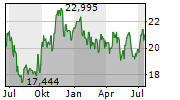 HOME BANCSHARES INC Chart 1 Jahr