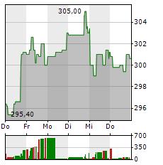 HOME DEPOT Aktie 1-Woche-Intraday-Chart