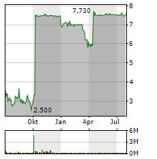 HOME24 Aktie Chart 1 Jahr