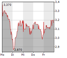 HOME24 SE Chart 1 Jahr