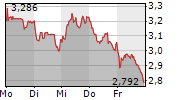 HOME24 SE 1-Woche-Intraday-Chart