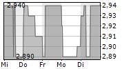 HOMETOGO SE 5-Tage-Chart