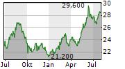 HONDA MOTOR CO LTD ADR Chart 1 Jahr