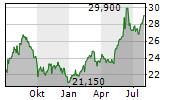 HONDA MOTOR CO LTD Chart 1 Jahr