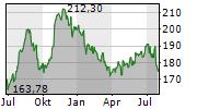 HONEYWELL INTERNATIONAL INC Chart 1 Jahr