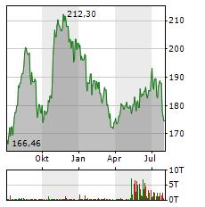 HONEYWELL Aktie Chart 1 Jahr