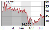 HONG KONG EXCHANGES AND CLEARING LTD Chart 1 Jahr