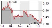 HONG LEONG ASIA LTD Chart 1 Jahr
