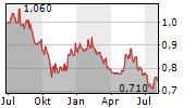 HONGKONG AND CHINA GAS CO LTD Chart 1 Jahr