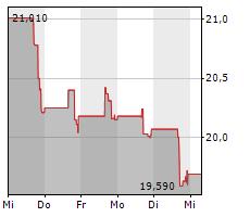 HOOKER FURNISHINGS CORPORATION Chart 1 Jahr