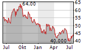 HORIBA LTD Chart 1 Jahr