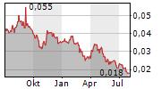 HORIZON MINERALS LIMITED Chart 1 Jahr