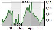 HORIZON OIL LIMITED Chart 1 Jahr