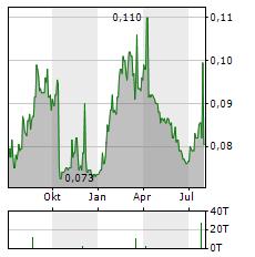 HORIZON OIL Aktie Chart 1 Jahr