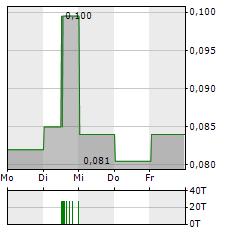 HORIZON OIL Aktie 5-Tage-Chart