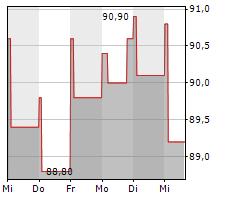 HORIZON THERAPEUTICS PLC Chart 1 Jahr