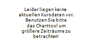 HORNBACH BAUMARKT AG 1-Woche-Intraday-Chart