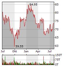 HORNBACH Aktie Chart 1 Jahr