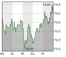 HORNBACH HOLDING AG & CO KGAA Chart 1 Jahr