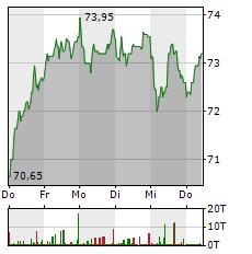 HORNBACH Aktie 5-Tage-Chart