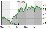 HORNBACH HOLDING AG & CO KGAA 5-Tage-Chart