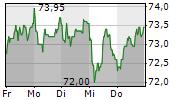 Hornbach Holding Aktie