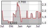 HORUS AG Chart 1 Jahr
