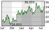 HOSHIZAKI CORPORATION Chart 1 Jahr