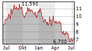 HOWDEN JOINERY GROUP PLC Chart 1 Jahr