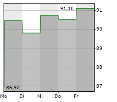 HOYA CORPORATION Chart 1 Jahr
