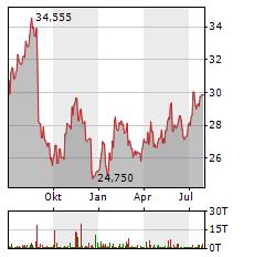 HP Aktie Chart 1 Jahr