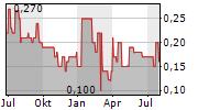 HPI AG Chart 1 Jahr