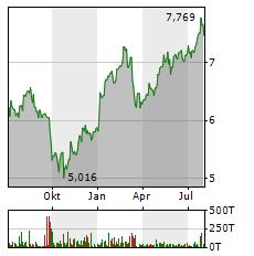 HSBC Aktie Chart 1 Jahr