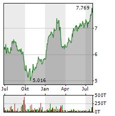 HSBC HOLDINGS PLC Jahres Chart
