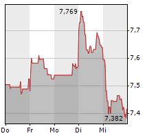 HSBC HOLDINGS PLC Chart 1 Jahr