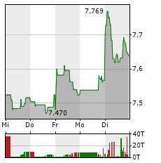 HSBC Aktie 1-Woche-Intraday-Chart