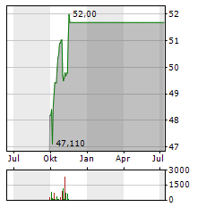 HSBC MSCI EM FAR EAST Aktie Chart 1 Jahr