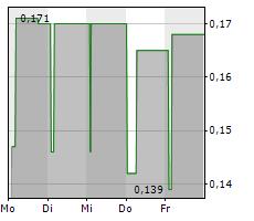 HSS HIRE GROUP PLC Chart 1 Jahr