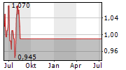 HT&E LIMITED Chart 1 Jahr