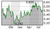 HUANENG POWER INTERNATIONAL INC Chart 1 Jahr