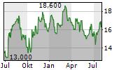 HUB24 LIMITED Chart 1 Jahr