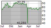 HUBER+SUHNER AG Chart 1 Jahr