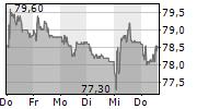 HUBER+SUHNER AG 5-Tage-Chart