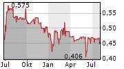 HUCKLEBERRY GAMES SA Chart 1 Jahr