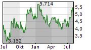HUDBAY MINERALS INC Chart 1 Jahr