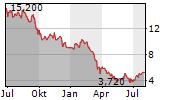 HUDSON PACIFIC PROPERTIES INC Chart 1 Jahr