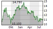 HUFVUDSTADEN AB Chart 1 Jahr