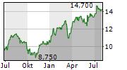 HUGO BOSS AG ADR Chart 1 Jahr