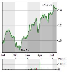 HUGO BOSS AG ADR Aktie Chart 1 Jahr